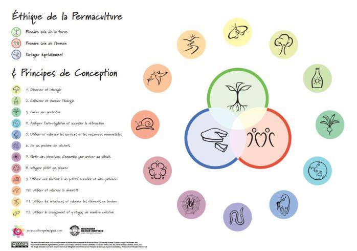permaculture-ethique